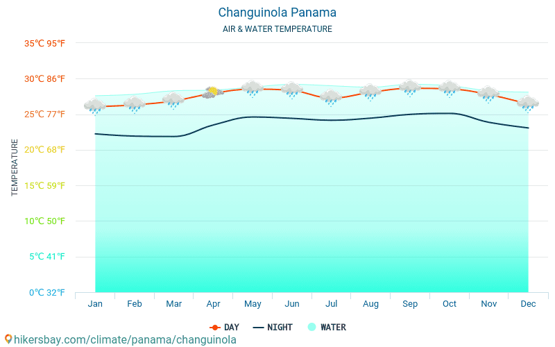 Changuinola - Temperaturen i Changuinola (Panama) - månedlig havoverflaten temperaturer for reisende. 2015 - 2018