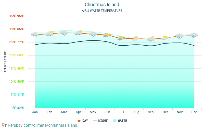 Christmas Island - Water temperature in Christmas Island - monthly sea surface temperatures for travellers. 2015 - 2018