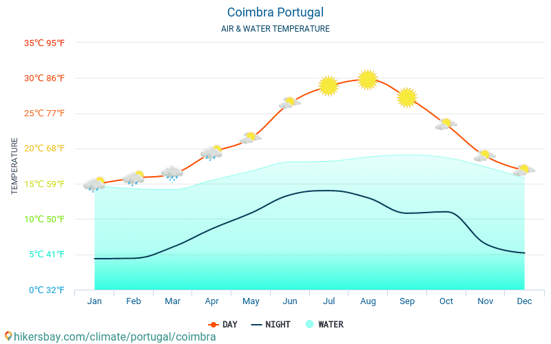 Coimbra - Water temperature in Coimbra (Portugal) - monthly sea surface temperatures for travellers. 2015 - 2019
