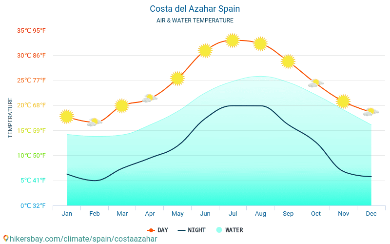 Costa Azahar - Temperaturen i Costa Azahar (Spania) - månedlig havoverflaten temperaturer for reisende. 2015 - 2019
