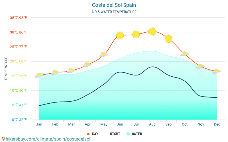 Costa del Sol - Water temperature in Costa del Sol (Spain) - monthly sea surface temperatures for travellers. 2015 - 2019