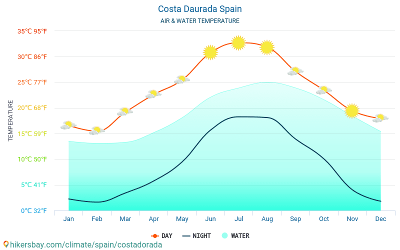 Costa Daurada - Water temperature in Costa Daurada (Spain) - monthly sea surface temperatures for travellers. 2015 - 2018