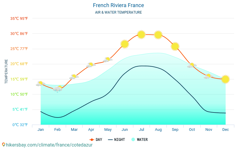 France - Water temperature in French Riviera (France) - monthly sea surface temperatures for travellers. 2015 - 2018