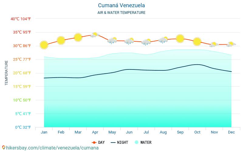 Venezuela - Water temperature in Cumaná (Venezuela) - monthly sea surface temperatures for travellers. 2015 - 2018