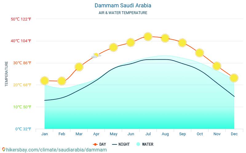 Ad-Dammam - Temperatura wody w Dammam (Arabia Saudyjska) - miesięczne temperatury powierzchni morskiej dla podróżnych. 2015 - 2019