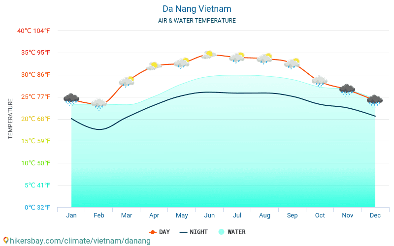 Vietnam - Water temperature in Da Nang (Vietnam) - monthly sea surface temperatures for travellers. 2015 - 2018