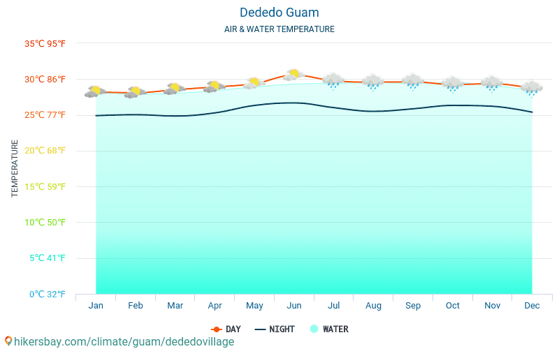 Guam - Temperaturen i Dededo (Guam) - månedlig havoverflaten temperaturer for reisende. 2015 - 2019