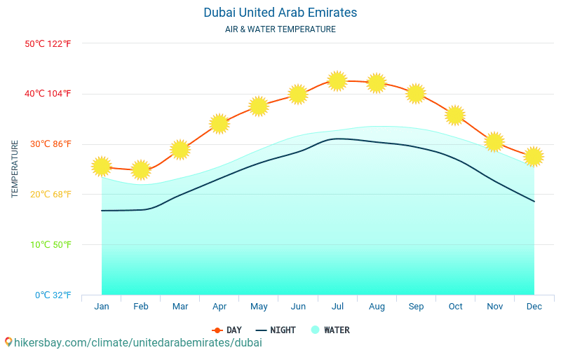 United Arab Emirates - Water temperature in Dubai (United Arab Emirates) - monthly sea surface temperatures for travellers. 2015 - 2019