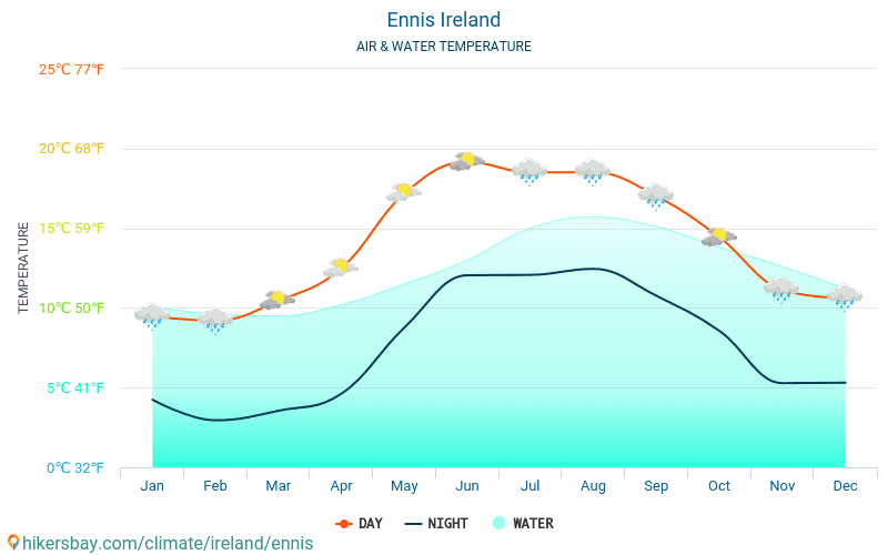 Ennis - Water temperature in Ennis (Ireland) - monthly sea surface temperatures for travellers. 2015 - 2018