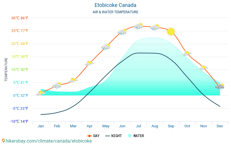 Canada - Water temperature in Etobicoke (Canada) - monthly sea surface temperatures for travellers. 2015 - 2019