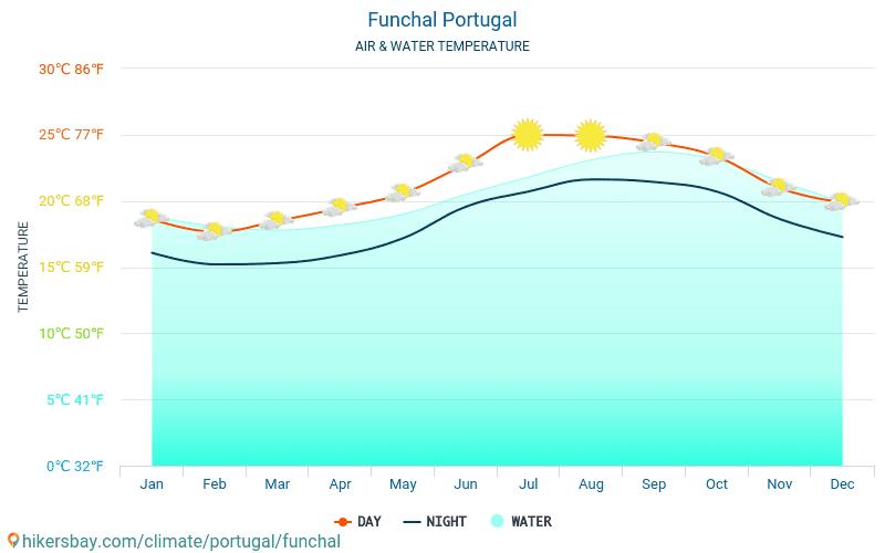 Фуншал - Температура воды в Фуншал (Португалия) - ежемесячно температуры поверхности моря для путешественников. 2015 - 2018