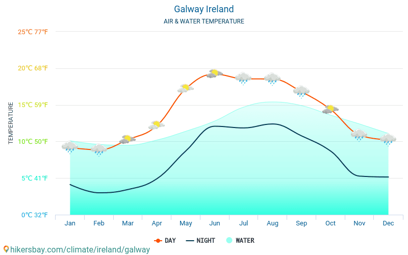 Ireland - Water temperature in Galway (Ireland) - monthly sea surface temperatures for travellers. 2015 - 2018