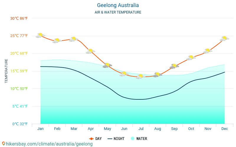 Джилонг - Температура води в Джилонг (Австралія) - щомісяця температура поверхні моря для мандрівників. 2015 - 2018