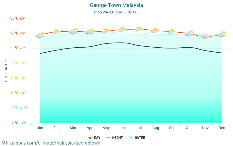 Malaysia - Water temperature in George Town (Malaysia) - monthly sea surface temperatures for travellers. 2015 - 2018