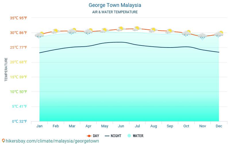 Malesia - Temperatura dell'acqua a temperature superficiali del mare di George Town (Malesia) - mensile per i viaggiatori. 2015 - 2018