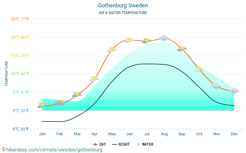 Gothenburg - Water temperature in Gothenburg (Sweden) - monthly sea surface temperatures for travellers. 2015 - 2018
