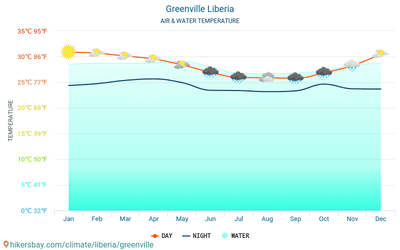 Greenville - Water temperature in Greenville (Liberia) - monthly sea surface temperatures for travellers. 2015 - 2018