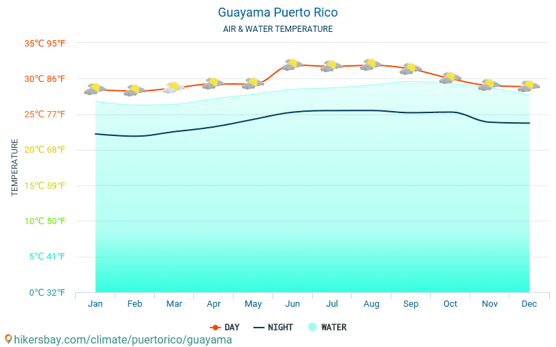 Guayama - Water temperature in Guayama (Puerto Rico) - monthly sea surface temperatures for travellers. 2015 - 2018