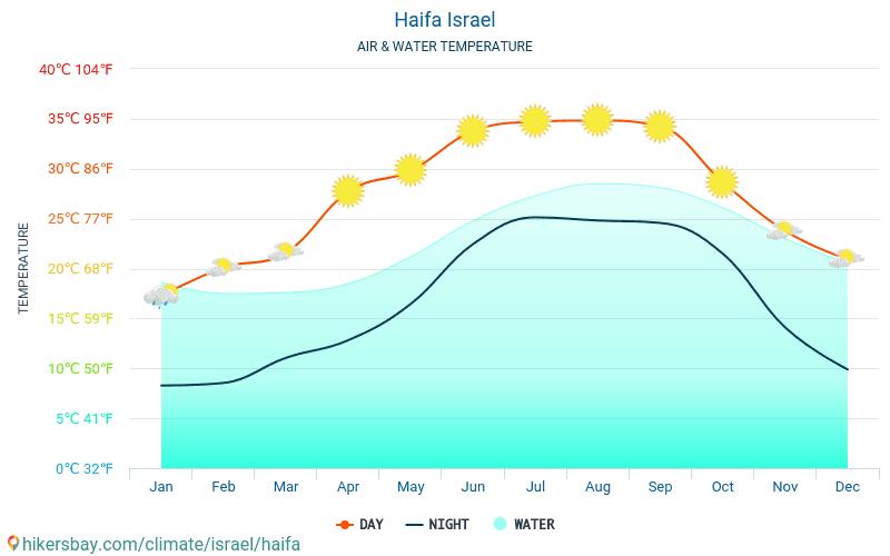 Izrael - Víz hőmérséklete a Haifa (Izrael) - havi tenger felszíni hőmérséklet az utazók számára. 2015 - 2019