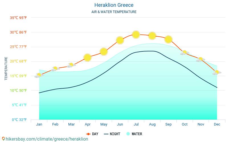 Iraklion - De temperatuur van het water in Iraklion (Griekenland) - maandelijks Zee-oppervlaktetemperaturen voor reizigers. 2015 - 2019