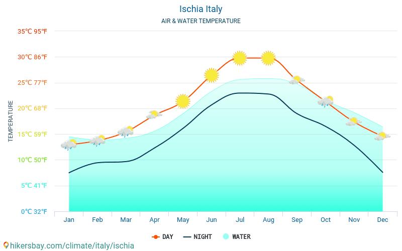 إسكيا - درجة حرارة الماء في درجات حرارة سطح البحر إسكيا (إيطاليا) -شهرية للمسافرين. 2015 - 2019