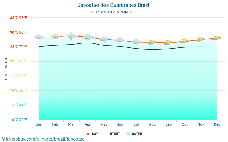 Brazil - Water temperature in Jaboatão dos Guararapes (Brazil) - monthly sea surface temperatures for travellers. 2015 - 2018
