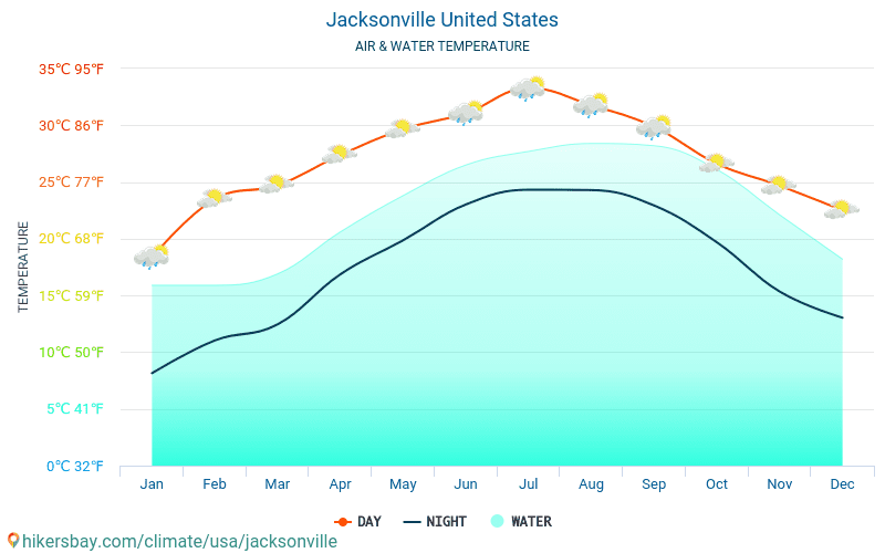 Jacksonville - Water temperature in Jacksonville (United States) - monthly sea surface temperatures for travellers. 2015 - 2018