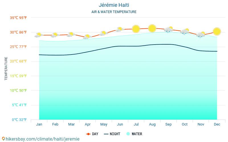 Jeremias - Temperatura da água na temperatura da superfície do mar Jeremias (Haiti) - mensalmente para os viajantes. 2015 - 2020