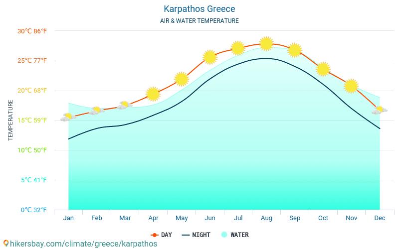 Karpathos - Water temperature in Karpathos (Greece) - monthly sea surface temperatures for travellers. 2015 - 2018