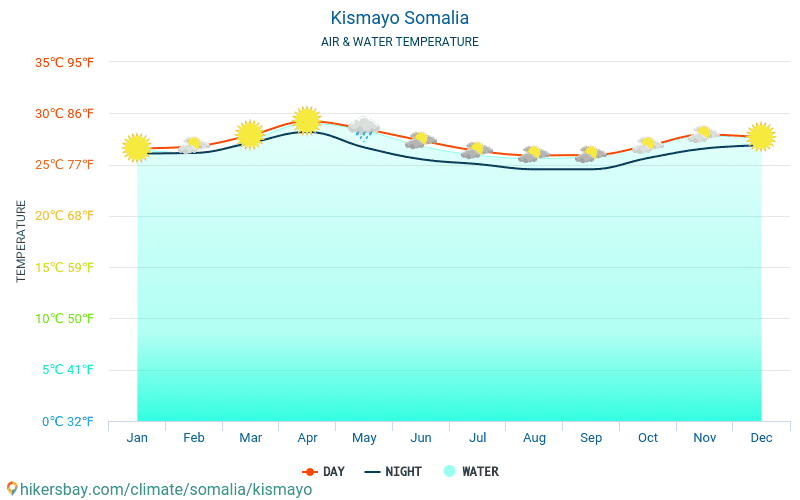 Kismayo - Water temperature in Kismayo (Somalia) - monthly sea surface temperatures for travellers. 2015 - 2018