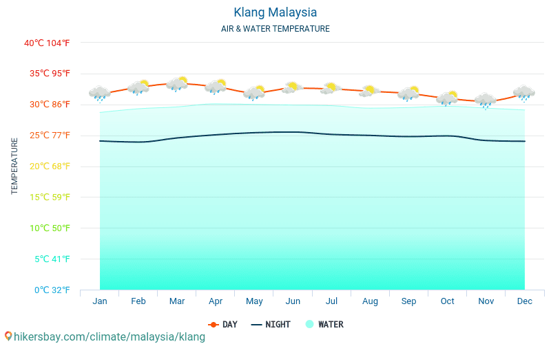 Klang - Water temperature in Klang (Malaysia) - monthly sea surface temperatures for travellers. 2015 - 2018