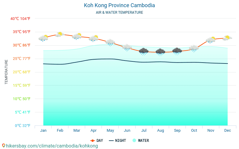 Koh Kong Province - Water temperature in Koh Kong Province (Cambodia) - monthly sea surface temperatures for travellers. 2015 - 2018