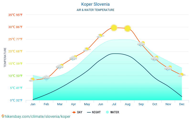 Koper - Water temperature in Koper (Slovenia) - monthly sea surface temperatures for travellers. 2015 - 2018