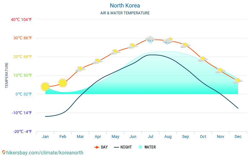 North Korea - Water temperature in North Korea - monthly sea surface temperatures for travellers. 2015 - 2019