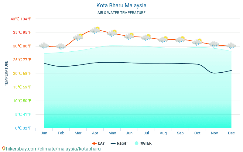 Malaysia - Water temperature in Kota Bharu (Malaysia) - monthly sea surface temperatures for travellers. 2015 - 2019