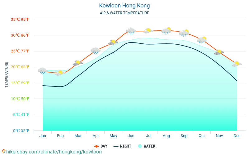 Kowloon - Temperaturen i Kowloon (Hongkong) - månedlig havoverflaten temperaturer for reisende. 2015 - 2018