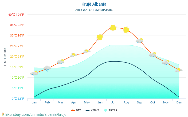 Krujë - Water temperature in Krujë (Albania) - monthly sea surface temperatures for travellers. 2015 - 2018