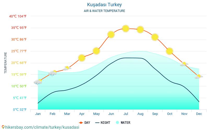 Kusadasi - Temperatura apei în Kusadasi (Turcia) - lunar mare temperaturile de suprafață pentru călătorii. 2015 - 2018