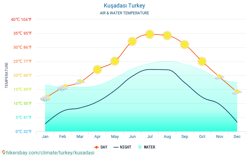 Kuşadası - Water temperature in Kuşadası (Turkey) - monthly sea surface temperatures for travellers. 2015 - 2018