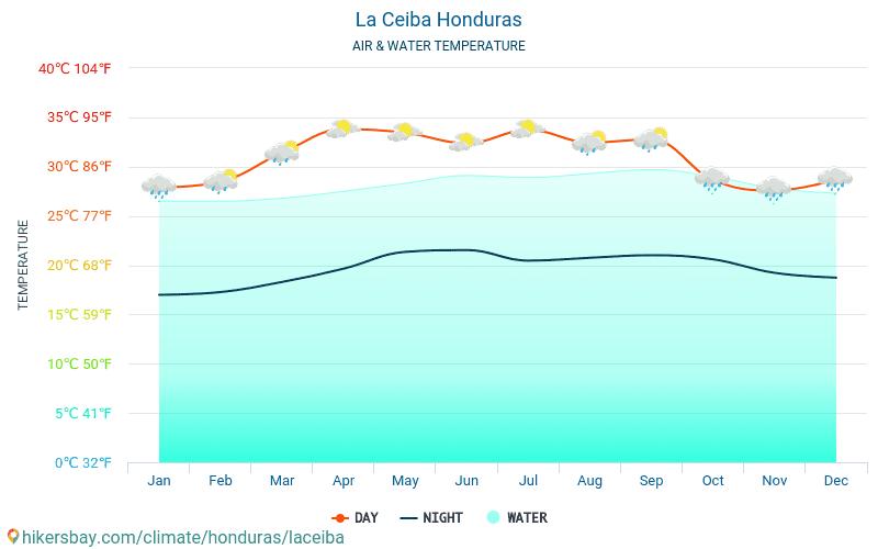 La Ceiba - Ūdens temperatūra La Ceiba (Hondurasa) - katru mēnesi jūras virsmas temperatūra ceļotājiem. 2015 - 2019