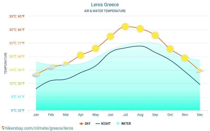 Leros - Temperaturen i Leros (Hellas) - månedlig havoverflaten temperaturer for reisende. 2015 - 2018