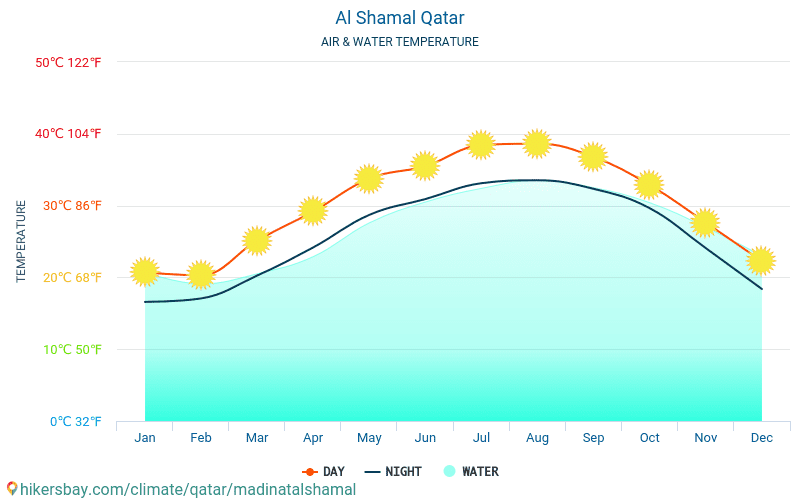 Al Shamal - Water temperature in Al Shamal (Qatar) - monthly sea surface temperatures for travellers. 2015 - 2018