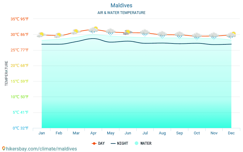 Maldives - Water temperature in Maldives - monthly sea surface temperatures for travellers. 2015 - 2019