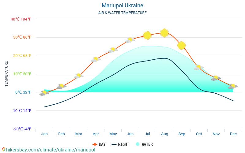 Ukraine - Water temperature in Mariupol (Ukraine) - monthly sea surface temperatures for travellers. 2015 - 2019