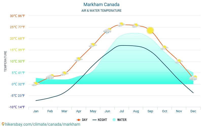 Markham - Température de l'eau à des températures de surface de mer Markham (Canada) - mensuellement pour les voyageurs. 2015 - 2020