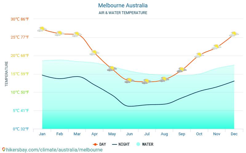 Мельбурн - Температура води в Мельбурн (Австралія) - щомісяця температура поверхні моря для мандрівників. 2015 - 2018