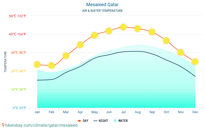 Mesaieed - Ūdens temperatūra Mesaieed (Katara) - katru mēnesi jūras virsmas temperatūra ceļotājiem. 2015 - 2018