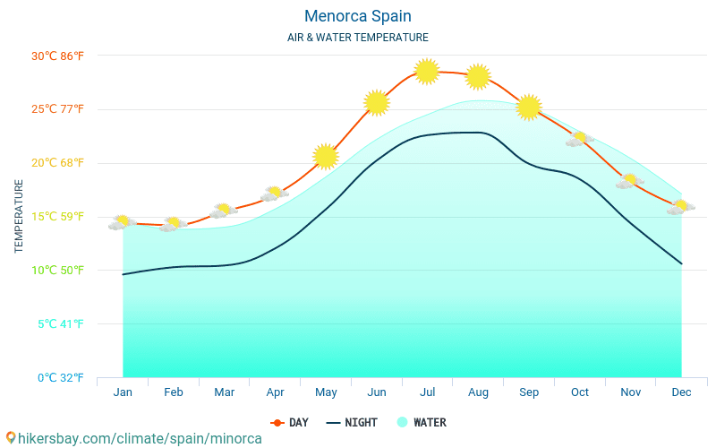Menorca - Water temperature in Menorca (Spain) - monthly sea surface temperatures for travellers. 2015 - 2018