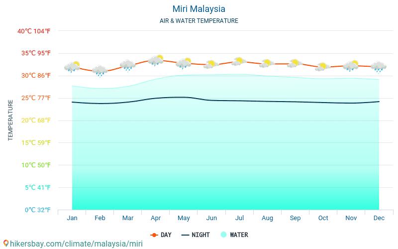 Miri - Nhiệt độ nước ở nhiệt độ bề mặt biển Miri (Malaysia) - hàng tháng cho khách du lịch. 2015 - 2018