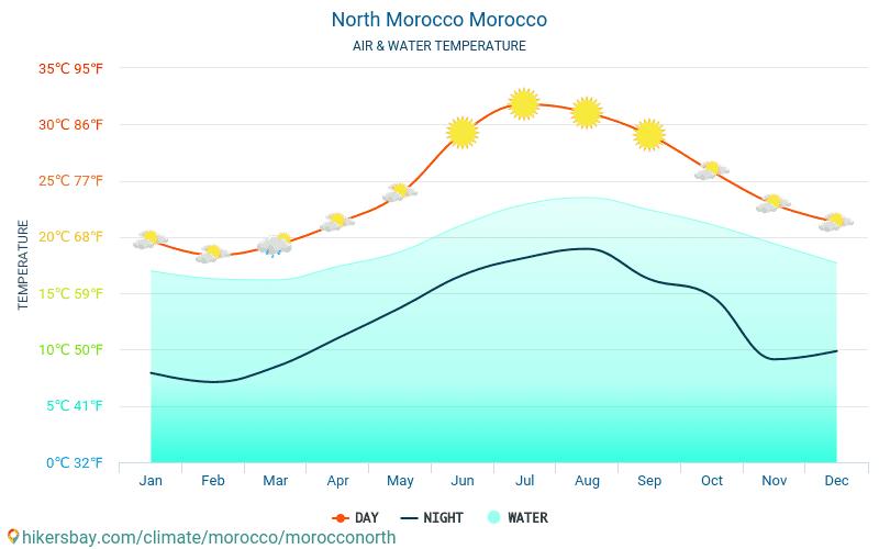 Nord del Marocco - Temperatura dell'acqua a temperature superficiali del mare di Nord del Marocco (Marocco) - mensile per i viaggiatori. 2015 - 2018